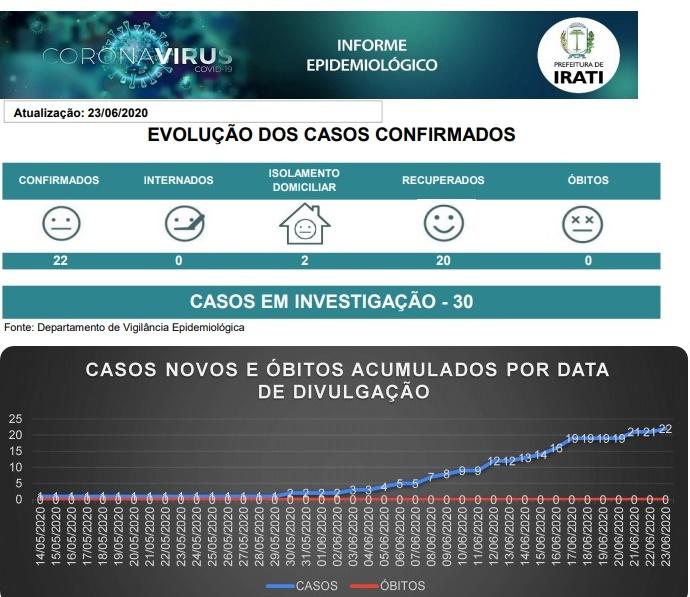 irati-coronavirus-boletim