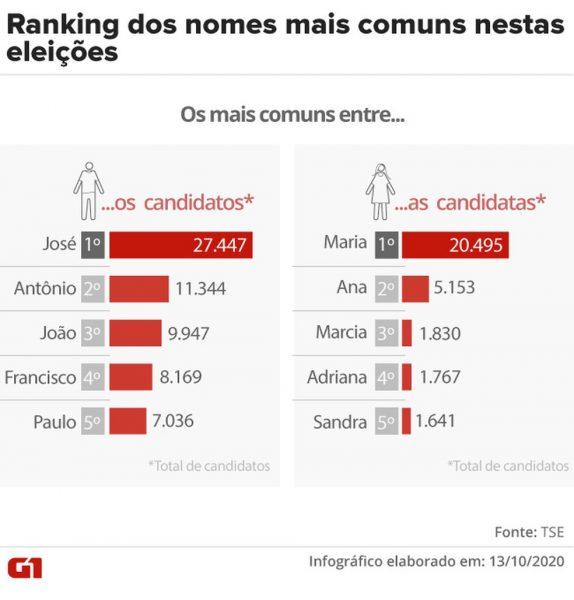 2020-nomes-mais-comuns-entre-candidatos