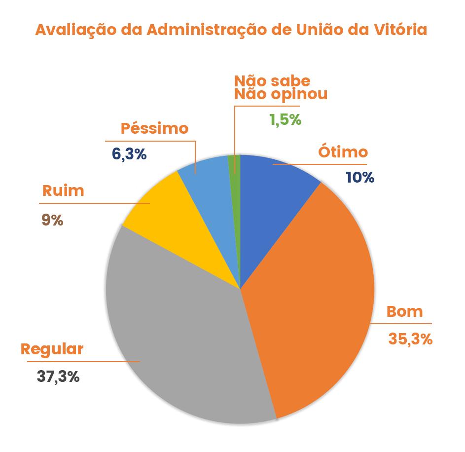 pesquisa-uniao-da-vitoria-avaliacao-administracao-santin-roveda