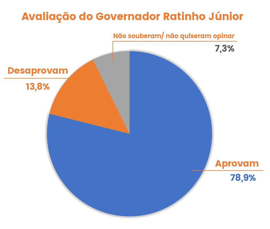 pesquisa-uniao-da-vitoria-avaliacao-governador-ratinho-parana
