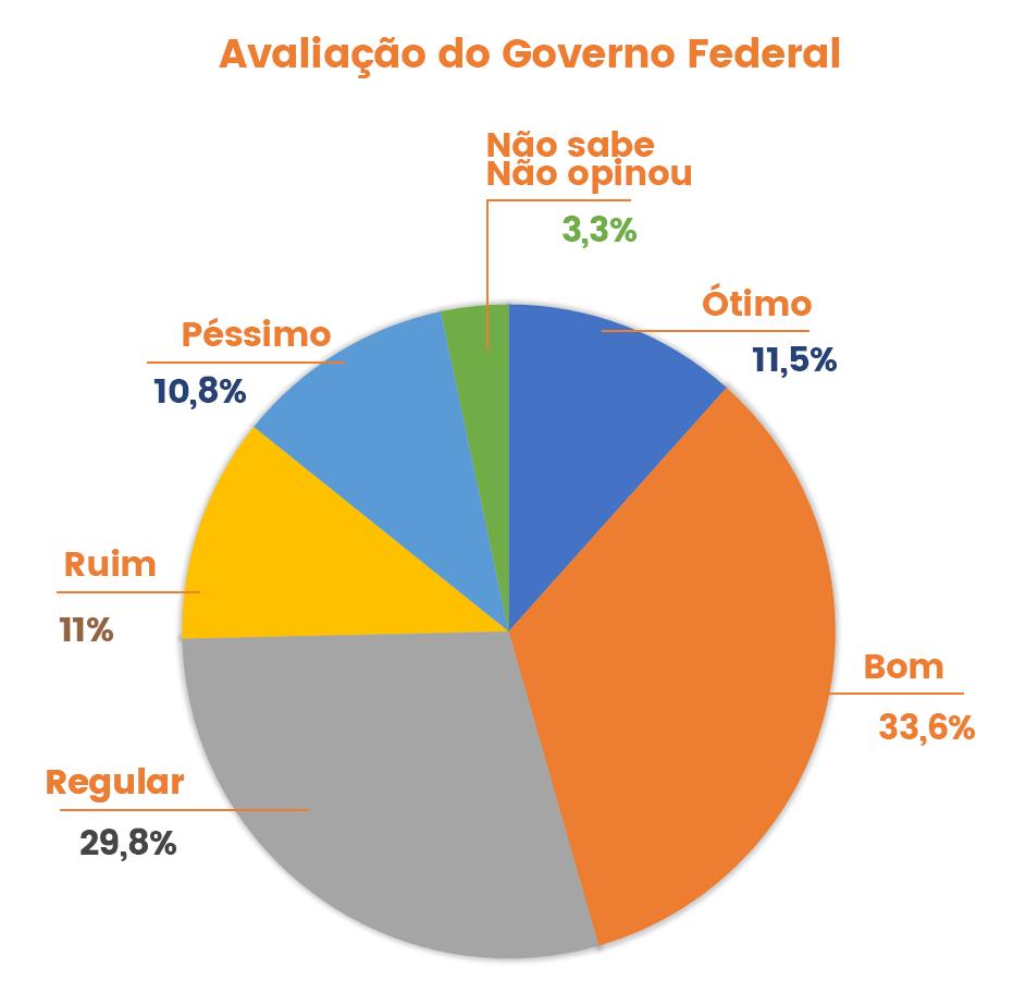 pesquisa-uniao-da-vitoria-avaliacao-governo-federal