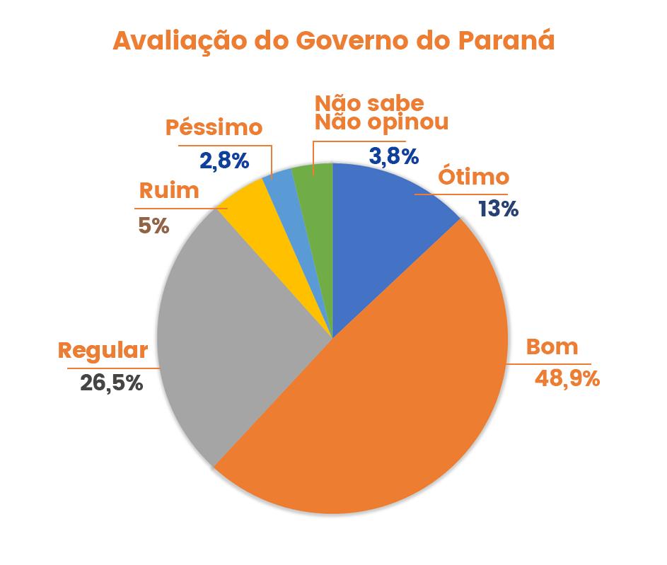 pesquisa-uniao-da-vitoria-avaliacao-governo-parana