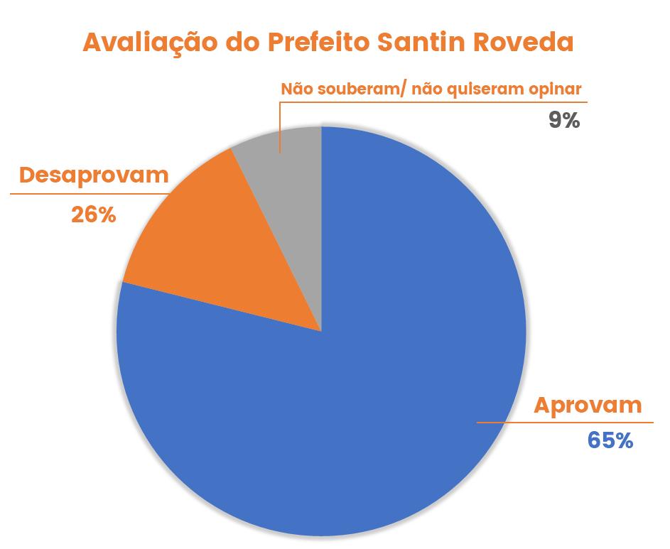 pesquisa-uniao-da-vitoria-avaliacao-prefeito-santin-roveda